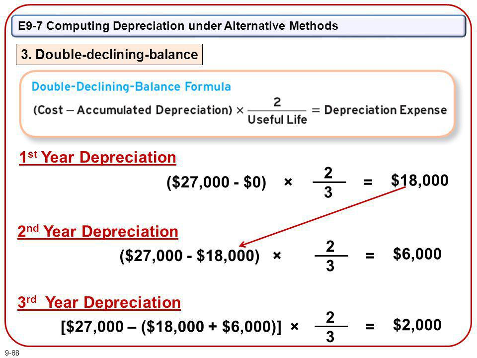 9-68 E9-7 Computing Depreciation under Alternative Methods 3. Double-declining-balance = $18,000 ($27,000 - $0) × 2323 1 st Year Depreciation 2 nd Yea