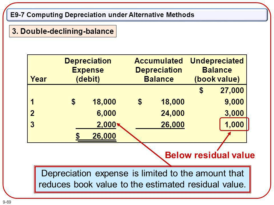 9-69 Year 1 2 3 Depreciation Expense (debit) $ 18,000 6,000 1,500 $ 25,500 Undepreciated Balance (book value) $ 27,000 9,000 3,000 1,500 Accumulated D