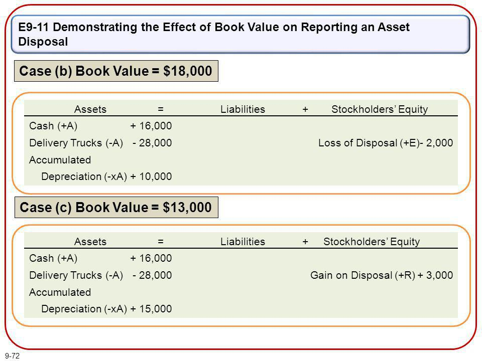 9-72 Case (b) Book Value = $18,000 E9-11 Demonstrating the Effect of Book Value on Reporting an Asset Disposal Case (c) Book Value = $13,000 Assets Ca