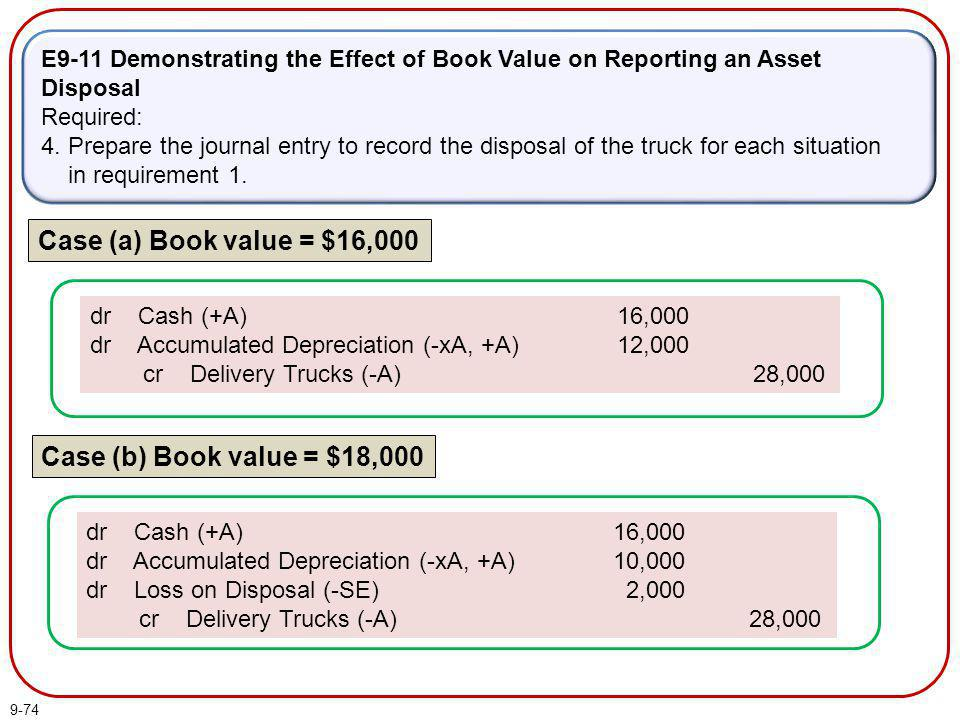 9-74 E9-11 Demonstrating the Effect of Book Value on Reporting an Asset Disposal Required: 4. Prepare the journal entry to record the disposal of the