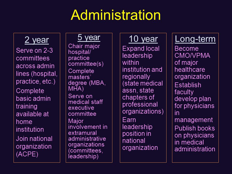 Administration 2 year Serve on 2-3 committees across admin lines (hospital, practice, etc.) Complete basic admin training available at home institution Join national organization (ACPE) 5 year Chair major hospital/ practice committee(s) Complete masters degree (MBA, MHA) Serve on medical staff executive committee Major involvement in extramural administrative organizations (committees, leadership) 10 year Expand local leadership within institution and regionally (state medical assn, state chapters of professional organizations) Earn leadership position in national organization Long-term Become CMO/VPMA of major healthcare organization Establish faculty develop plan for physicians in management Publish books on physicians in medical administration