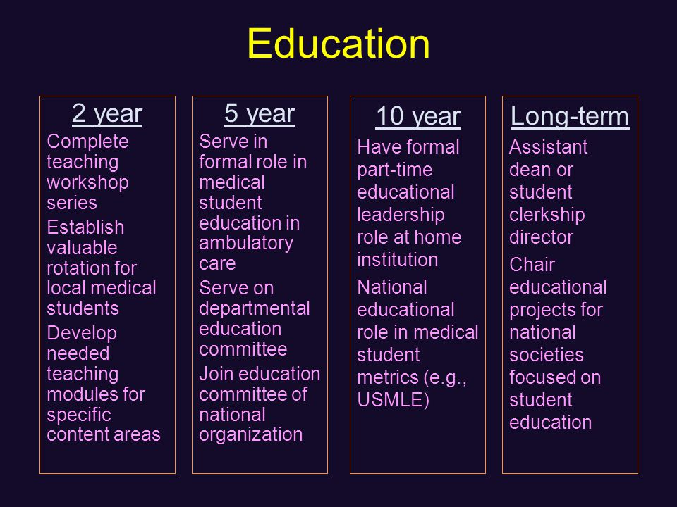 Education 2 year Complete teaching workshop series Establish valuable rotation for local medical students Develop needed teaching modules for specific content areas 5 year Serve in formal role in medical student education in ambulatory care Serve on departmental education committee Join education committee of national organization 10 year Have formal part-time educational leadership role at home institution National educational role in medical student metrics (e.g., USMLE) Long-term Assistant dean or student clerkship director Chair educational projects for national societies focused on student education