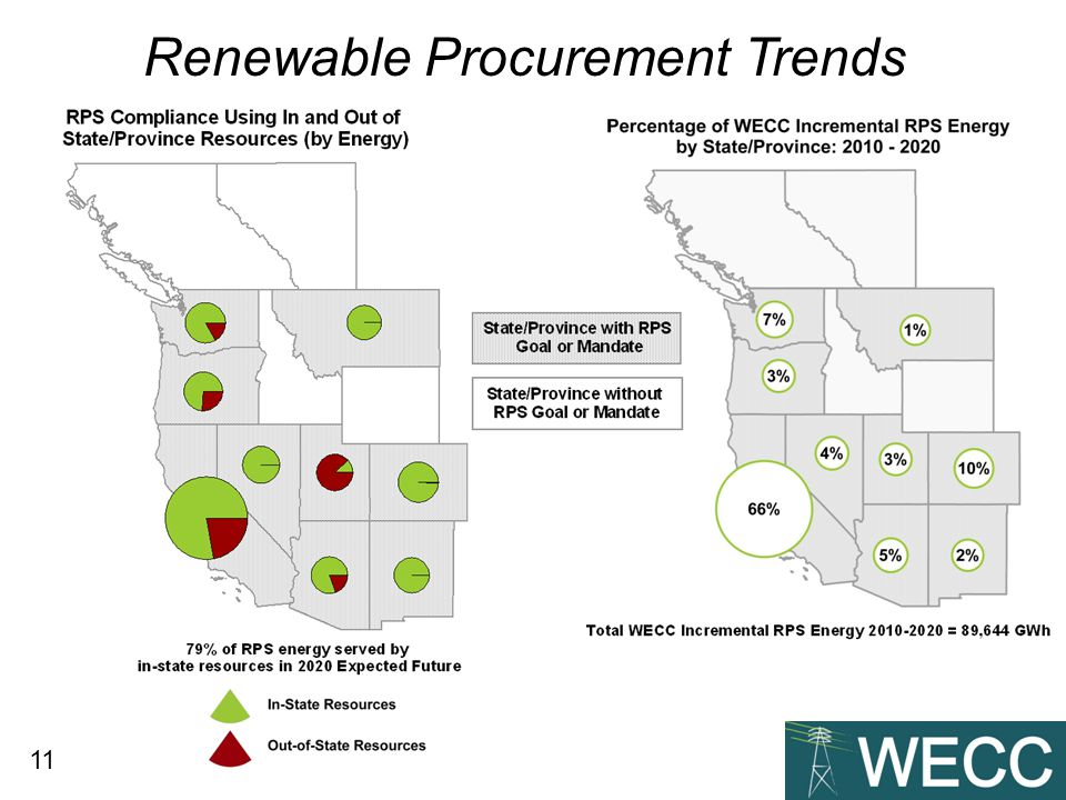 11 Renewable Procurement Trends