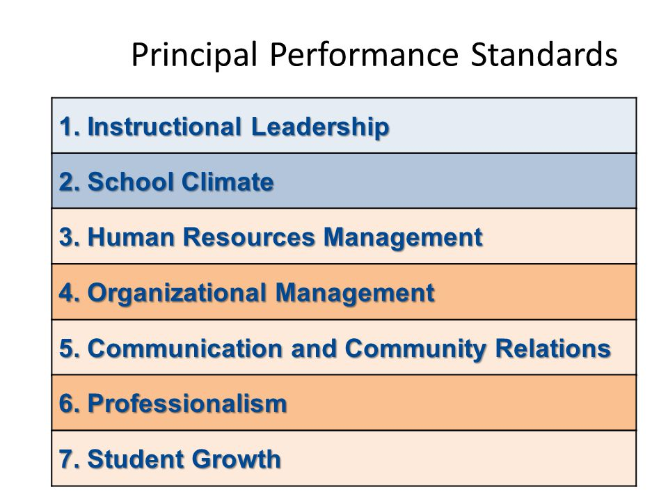 Principal Performance Standards 1. Instructional Leadership 2. School Climate 3. Human Resources Management 4. Organizational Management 5. Communicat