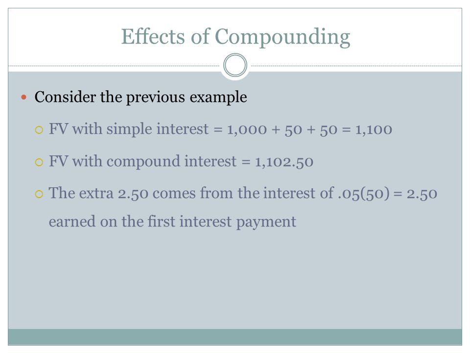 Effects of Compounding Consider the previous example FV with simple interest = 1,000 + 50 + 50 = 1,100 FV with compound interest = 1,102.50 The extra