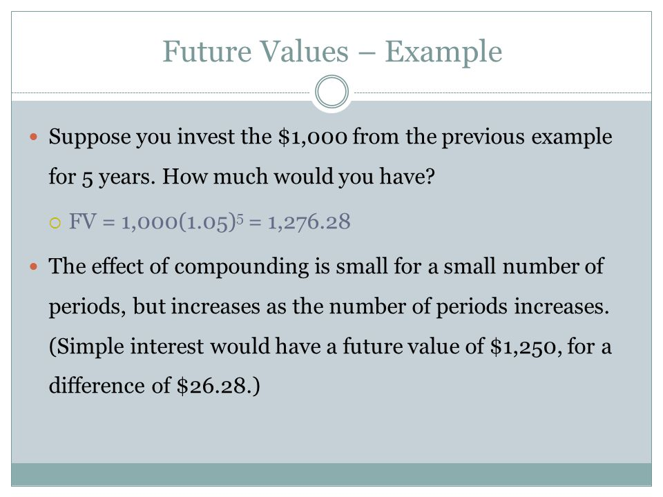 Future Values – Example Suppose you invest the $1,000 from the previous example for 5 years. How much would you have? FV = 1,000(1.05) 5 = 1,276.28 Th