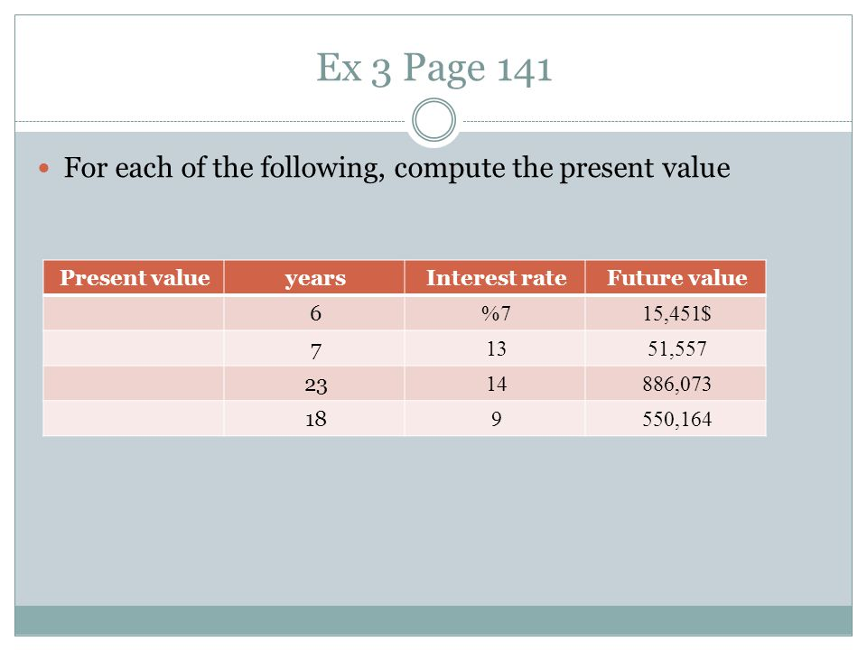 Ex 3 Page 141 For each of the following, compute the present value Future valueInterest rateyearsPresent value $15,4517%6 51,557137 886,0731423 550,16