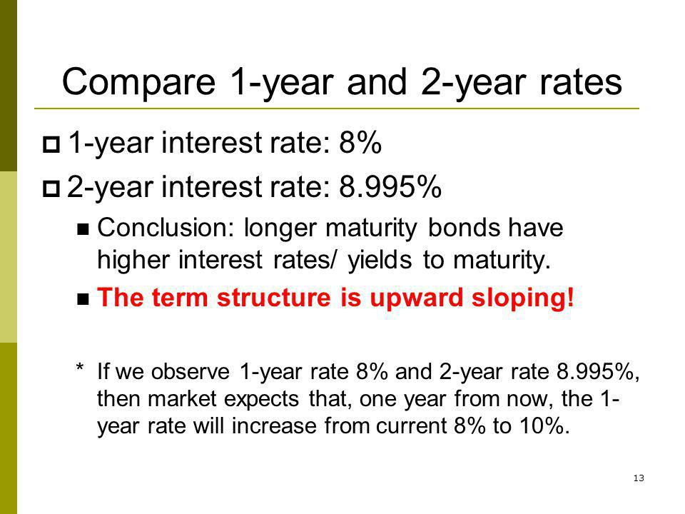 13 Compare 1-year and 2-year rates 1-year interest rate: 8% 2-year interest rate: 8.995% Conclusion: longer maturity bonds have higher interest rates/