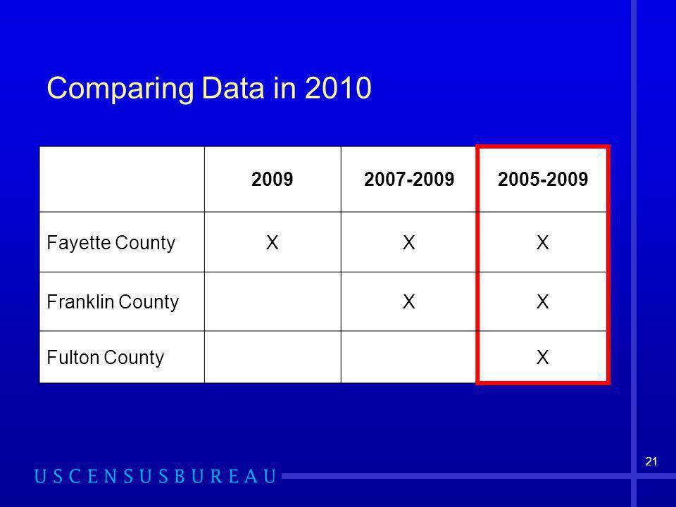 21 Comparing Data in 2010 20092007-20092005-2009 Fayette CountyXXX Franklin CountyXX Fulton CountyX