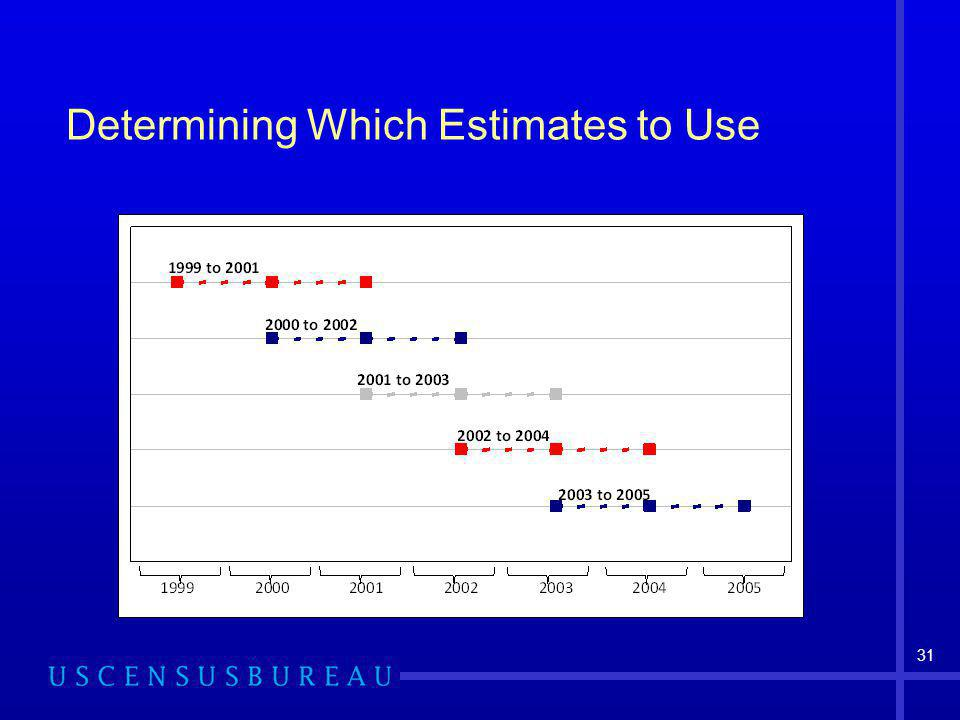 31 Determining Which Estimates to Use
