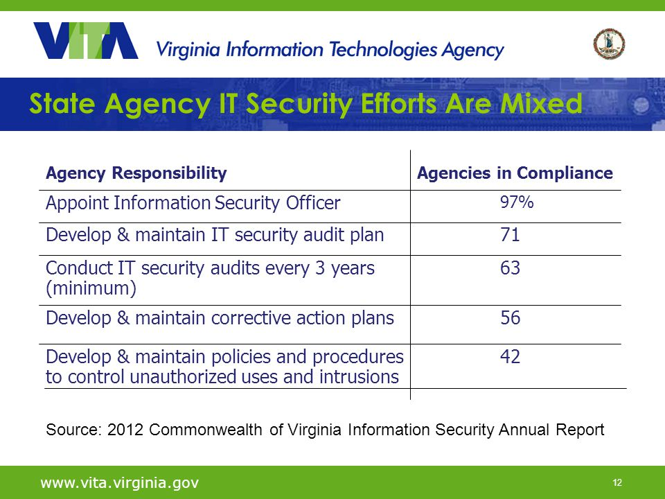 12 State Agency IT Security Efforts Are Mixed www.vita.virginia.gov Source: 2012 Commonwealth of Virginia Information Security Annual Report Agencies