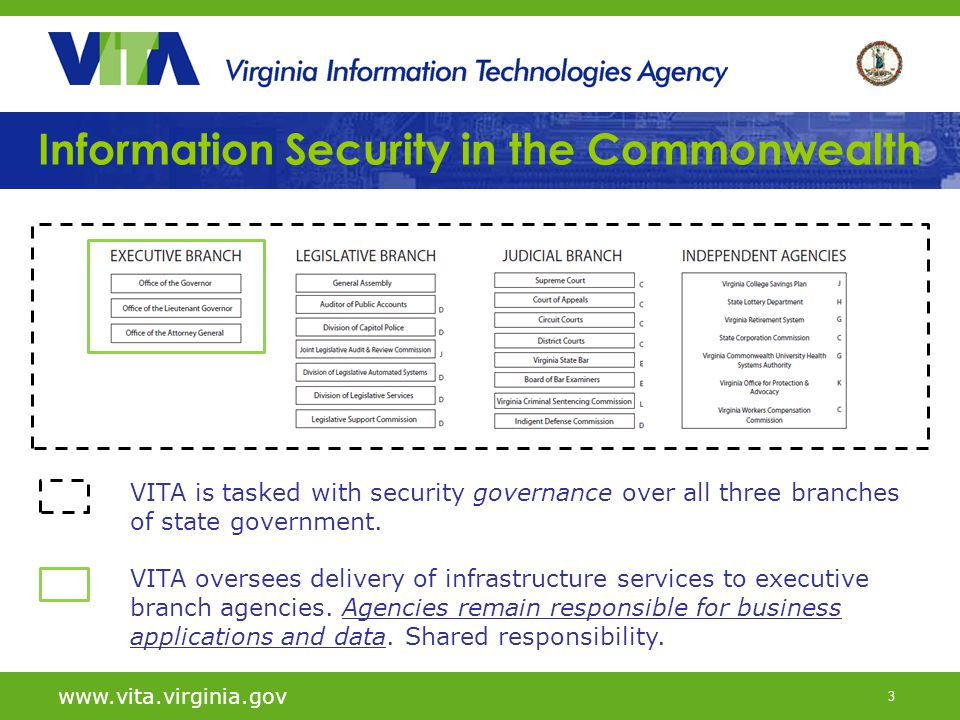 3 Information Security in the Commonwealth www.vita.virginia.gov VITA is tasked with security governance over all three branches of state government.