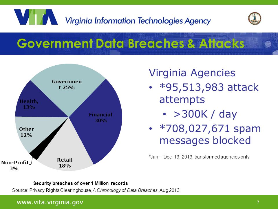 7 www.vita.virginia.gov Government Data Breaches & Attacks Source: Privacy Rights Clearinghouse, A Chronology of Data Breaches, Aug 2013 Virginia Agen