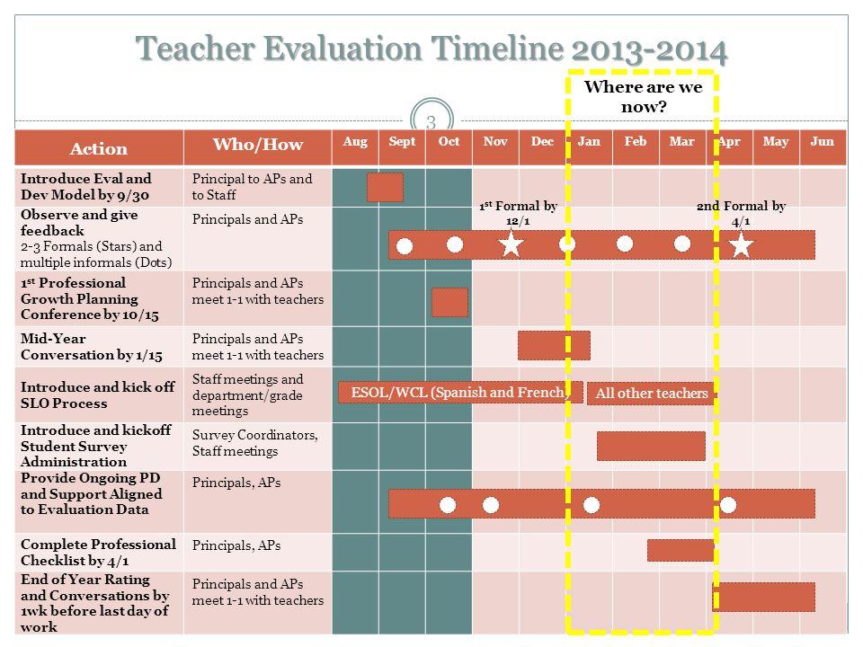 B ALTIMORE C ITY P UBLIC S CHOOLS Teacher Evaluation Timeline 2013-2014 3 Action Who/How AugSeptOctNovDecJanFebMarAprMayJun Introduce Eval and Dev Mod