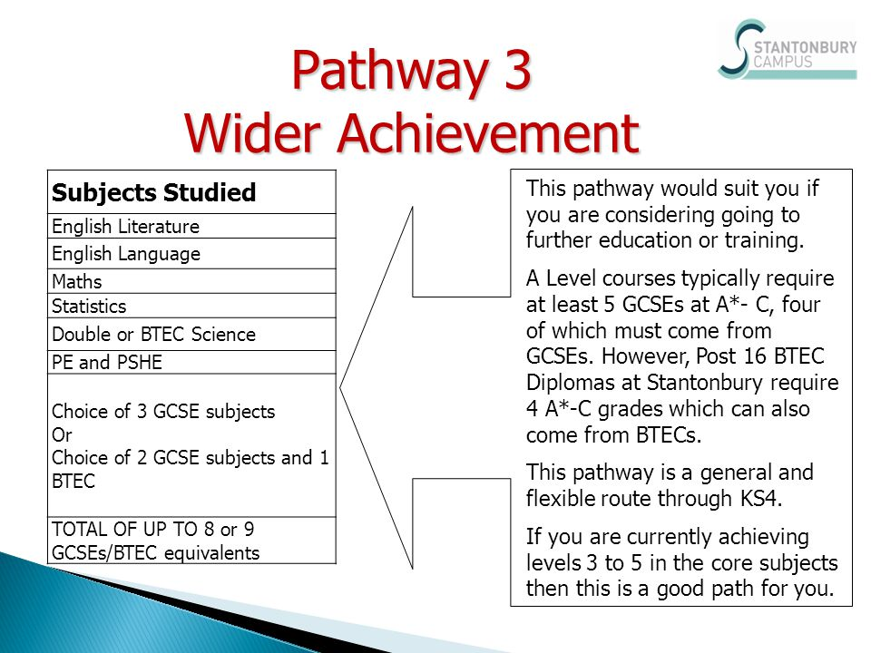 This pathway would suit you if you are considering going to further education or training. A Level courses typically require at least 5 GCSEs at A*- C