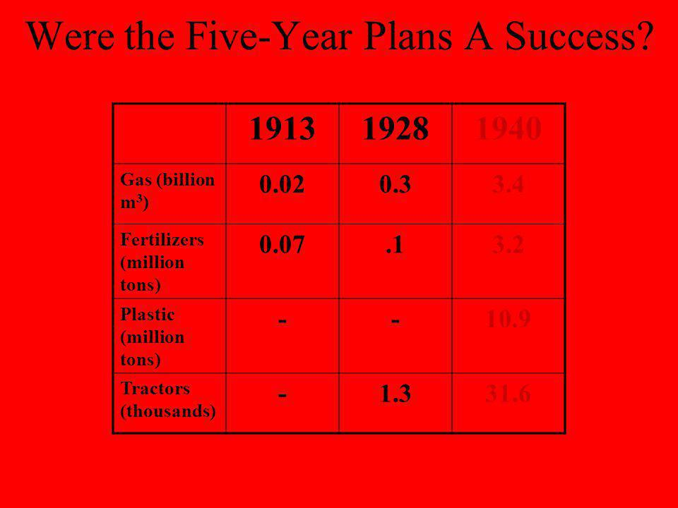Were the Five-Year Plans A Success? Criticisms –A lot of inefficiency –Duplication of effort & waste –Enormous human cost (youll see!) Positives –2 nd