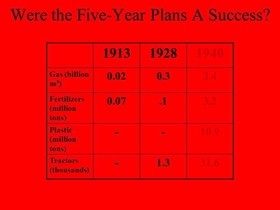 Focus Task: Stalins economic policies: success or failure.