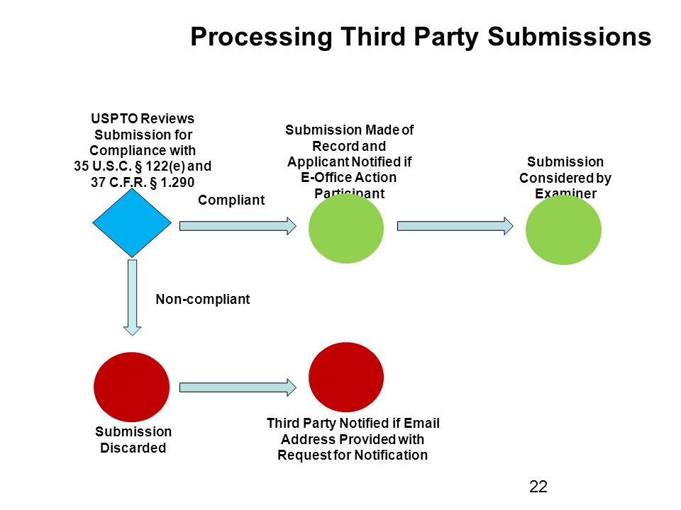 Submission Considered by Examiner USPTO Reviews Submission for Compliance with 35 U.S.C.