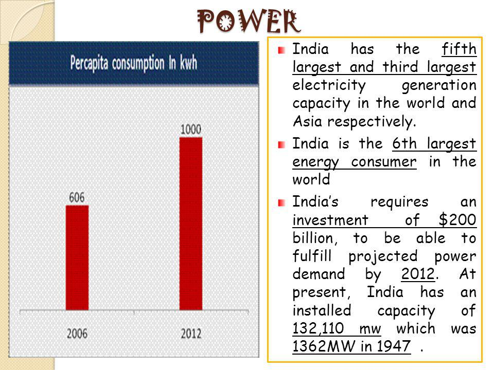 POWER India has the fifth largest and third largest electricity generation capacity in the world and Asia respectively.