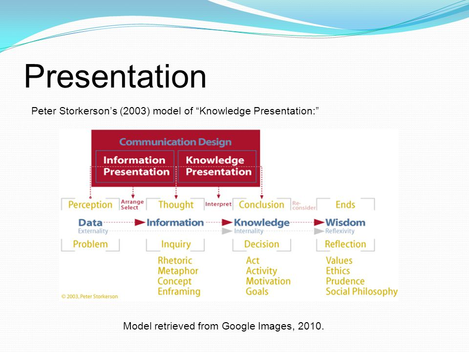 Presentation Of knowledge Of information Of images Of texts Of self