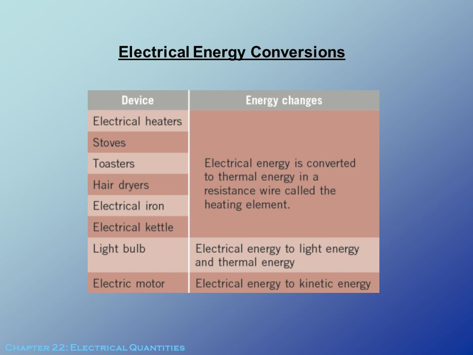 Electrical Energy Conversions Chapter 22: Electrical Quantities