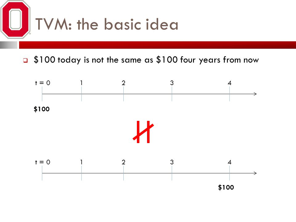 TVM: the basic idea $100 today is not the same as $100 four years from now t = 01234 1234 $100