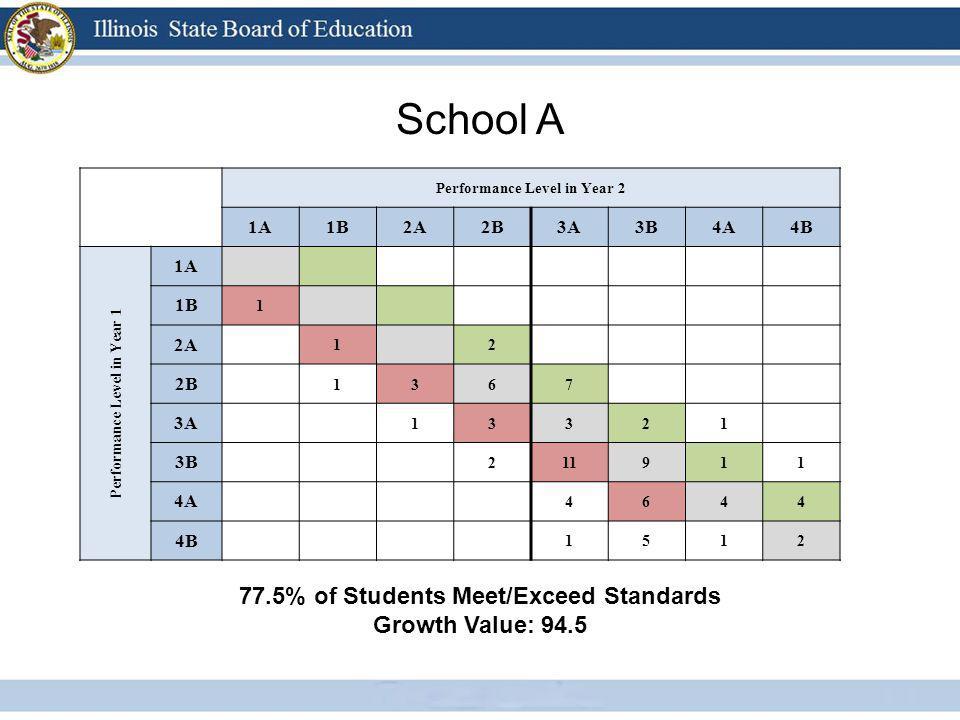 School A Performance Level in Year 2 1A1B2A2B3A3B4A4B Performance Level in Year 1 1A 1B 1 2A 1 2 2B 1367 3A 13321 3B 211911 4A 4644 4B 1512 77.5% of S