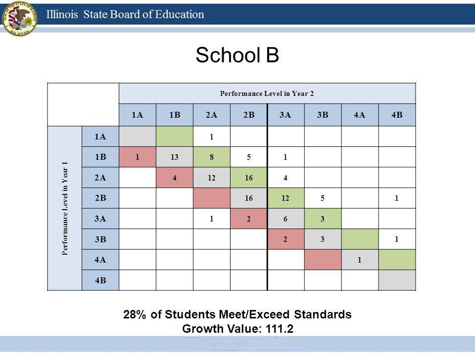 School B Performance Level in Year 2 1A1B2A2B3A3B4A4B Performance Level in Year 1 1A 1 1B 113851 2A 412164 2B 16125 1 3A 1263 3B 23 1 4A 1 4B 28% of S