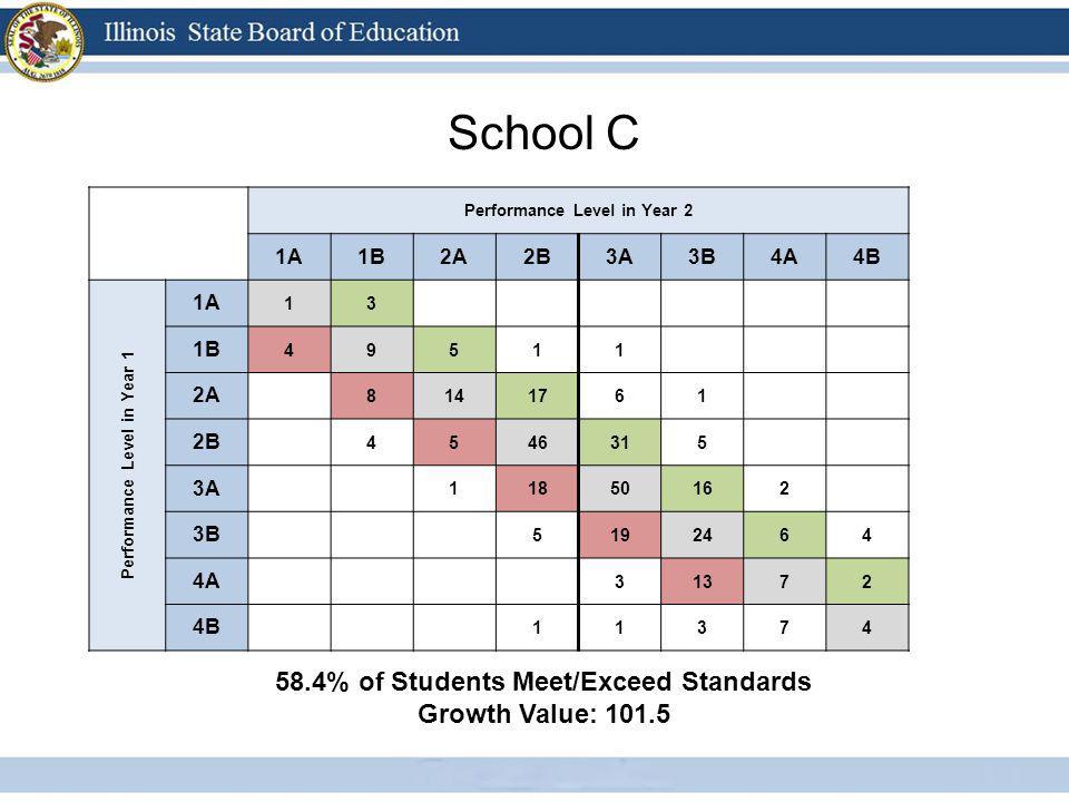 School C Performance Level in Year 2 1A1B2A2B3A3B4A4B Performance Level in Year 1 1A 13 1B 49511 2A 8141761 2B 4546315 3A 11850162 3B 5192464 4A 31372