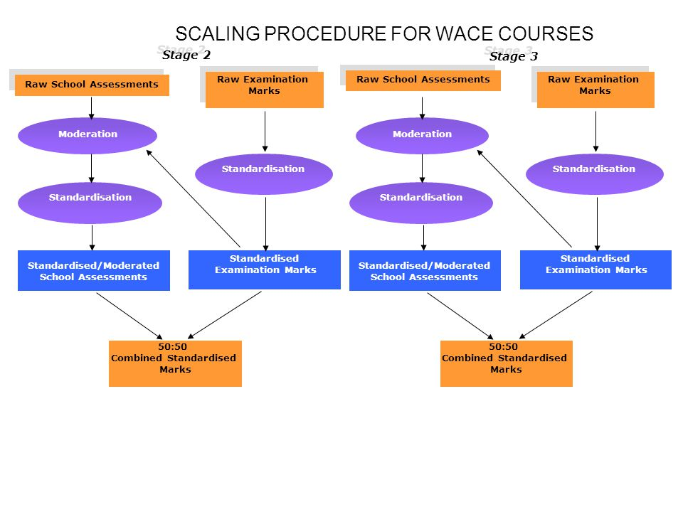 SCALING PROCEDURE FOR WACE COURSES Raw School Assessments Raw Examination Marks Raw Examination Marks Standardised/Moderated School Assessments 50:50