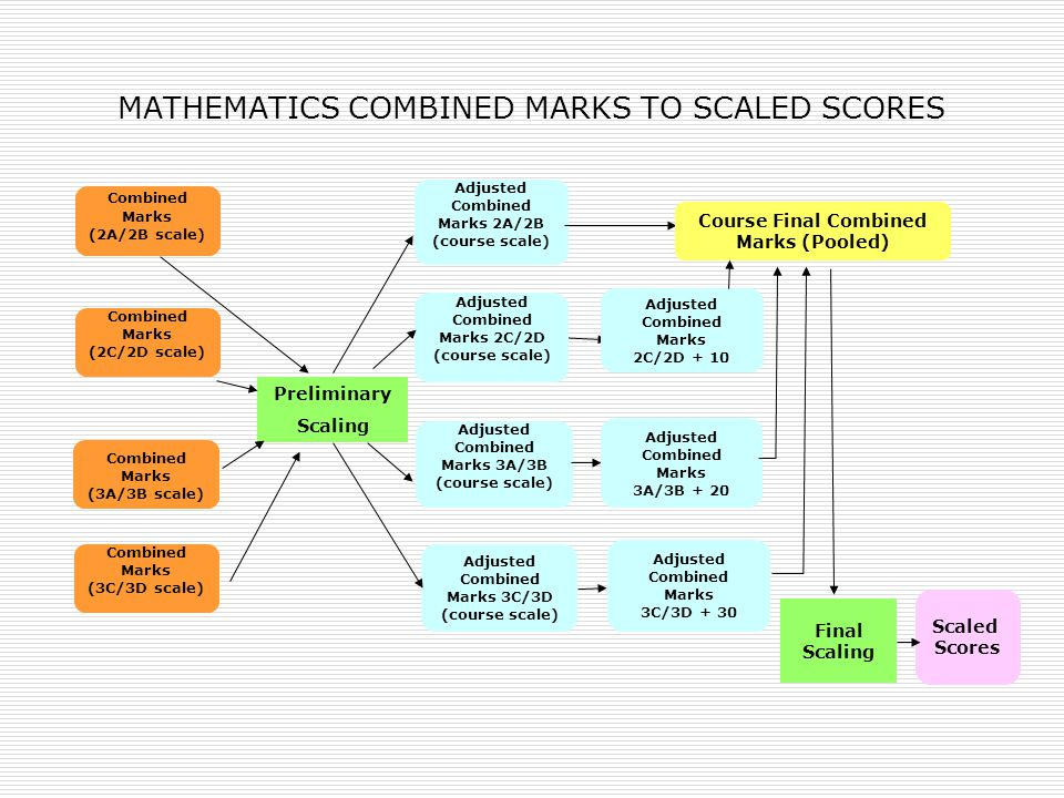 MATHEMATICS COMBINED MARKS TO SCALED SCORES Combined Marks (2A/2B scale) Preliminary Scaling Adjusted Combined Marks 2A/2B (course scale) Scaled Score