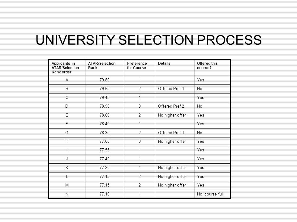 UNIVERSITY SELECTION PROCESS Applicants in ATAR/Selection Rank order ATAR/Selection Rank Preference for Course DetailsOffered this course? A79.801Yes