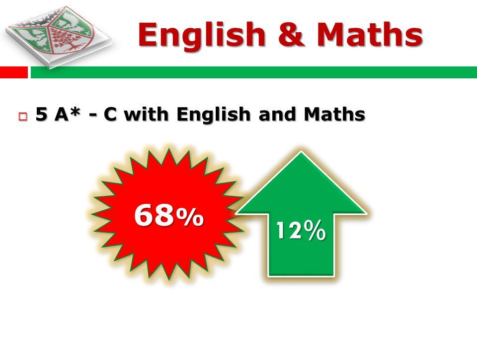 5 A* - C 5 A* - C 92 % 5%5% English & Maths