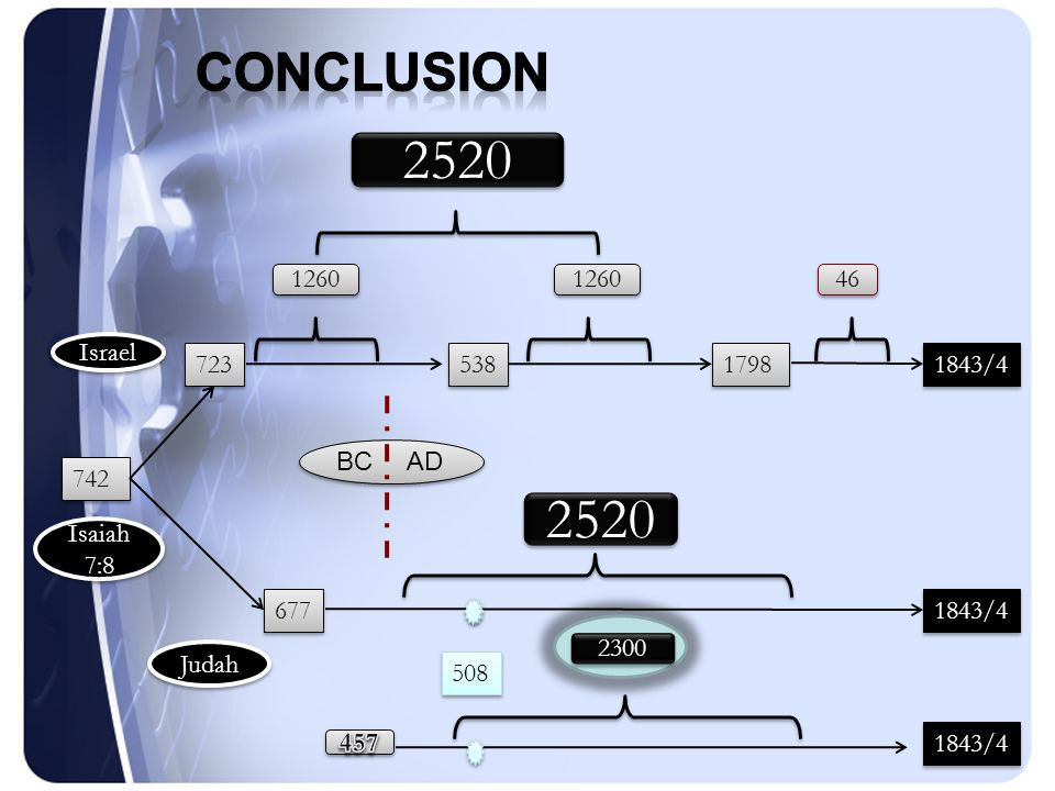 Conclusion 1.The 2520 establishes our understanding of the 2300 year prophecy.
