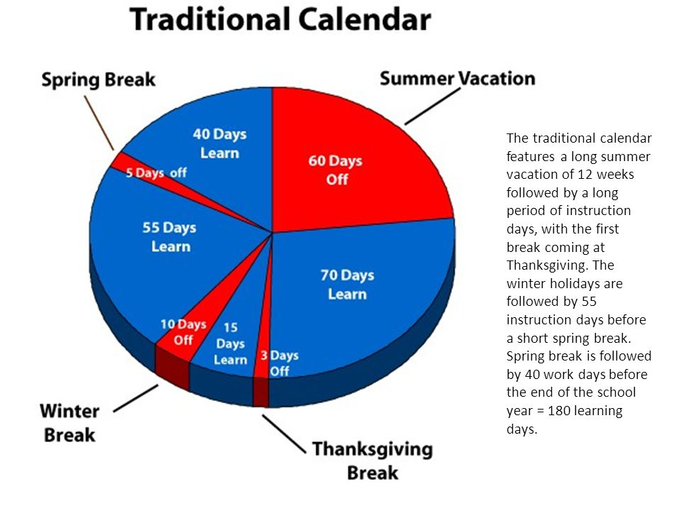 The traditional calendar features a long summer vacation of 12 weeks followed by a long period of instruction days, with the first break coming at Tha