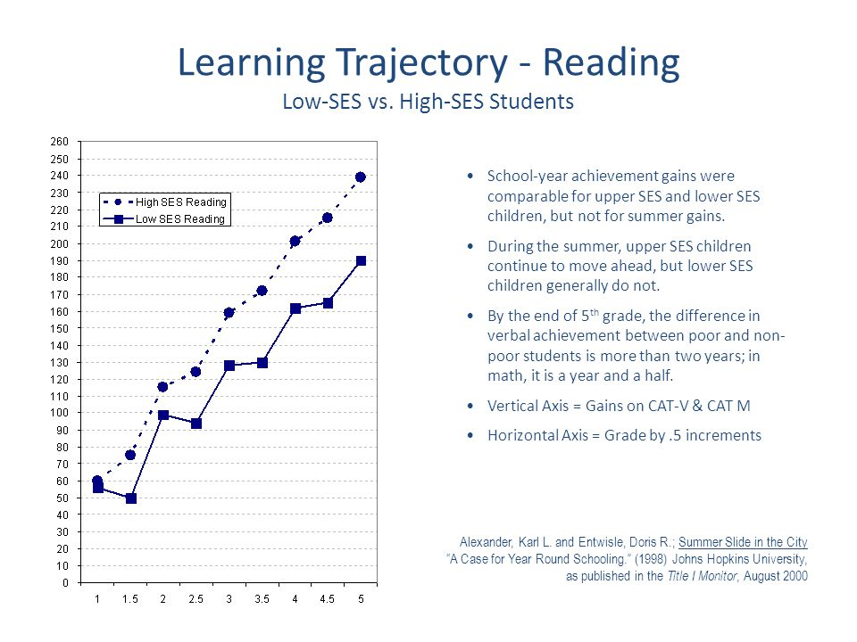 Learning Trajectory - Reading Low-SES vs. High-SES Students Alexander, Karl L. and Entwisle, Doris R.; Summer Slide in the City A Case for Year Round