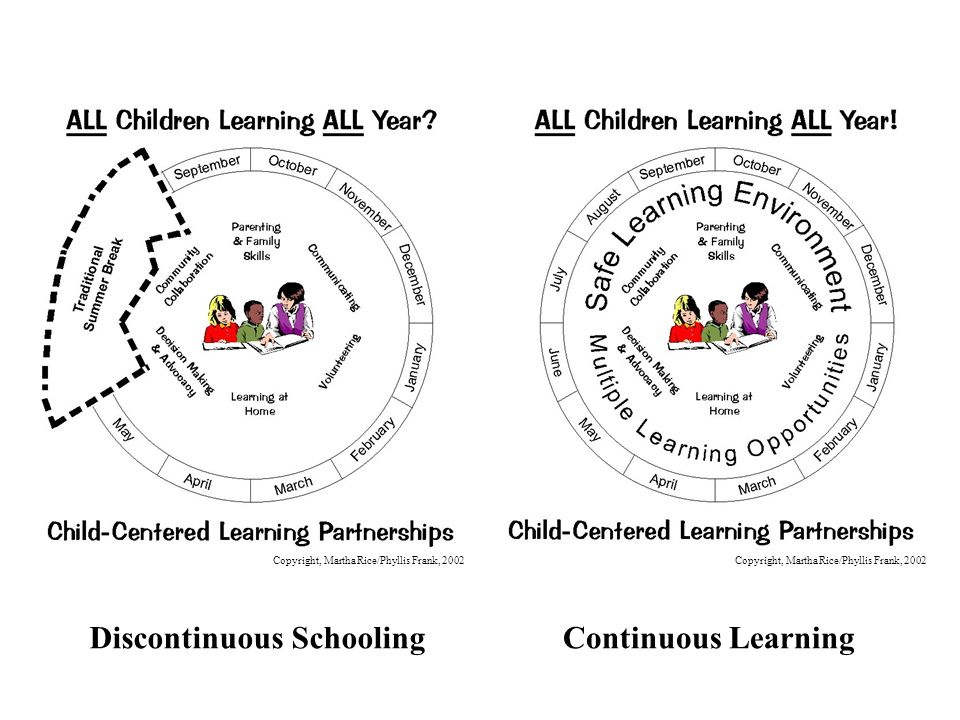 Copyright, Martha Rice/Phyllis Frank, 2002 Discontinuous Schooling Copyright, Martha Rice/Phyllis Frank, 2002 Continuous Learning
