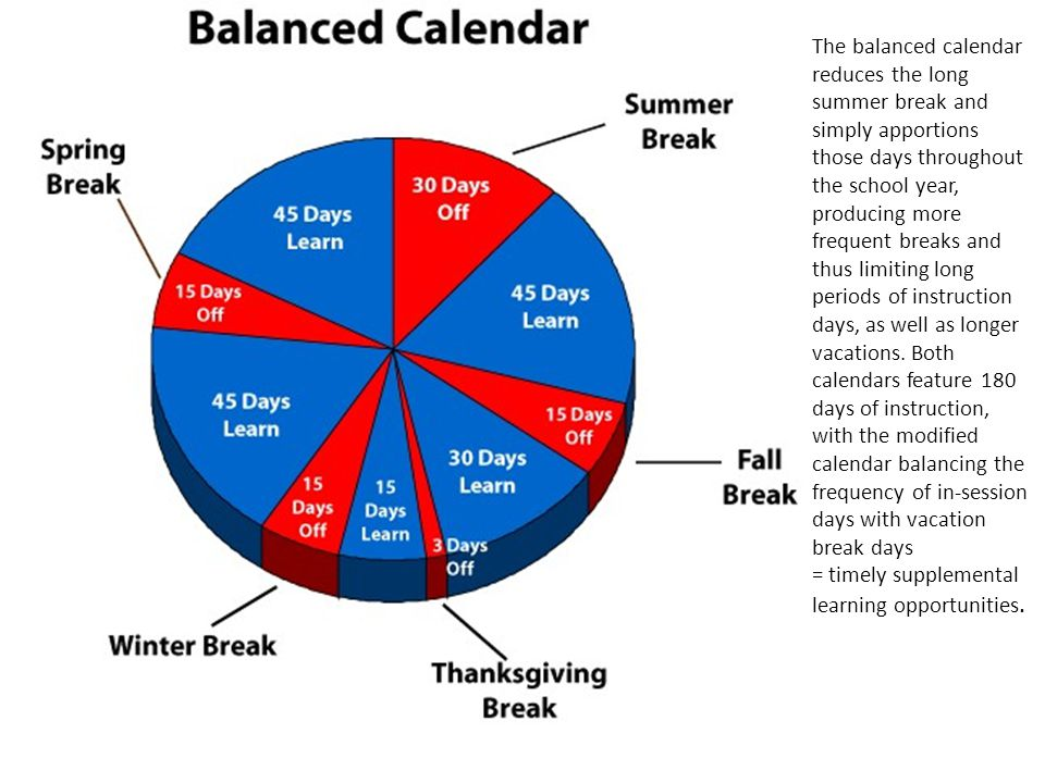 The balanced calendar reduces the long summer break and simply apportions those days throughout the school year, producing more frequent breaks and th