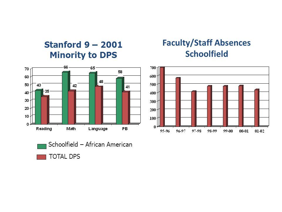 Schoolfield – African American TOTAL DPS Stanford 9 – 2001 Minority to DPS Faculty/Staff Absences Schoolfield