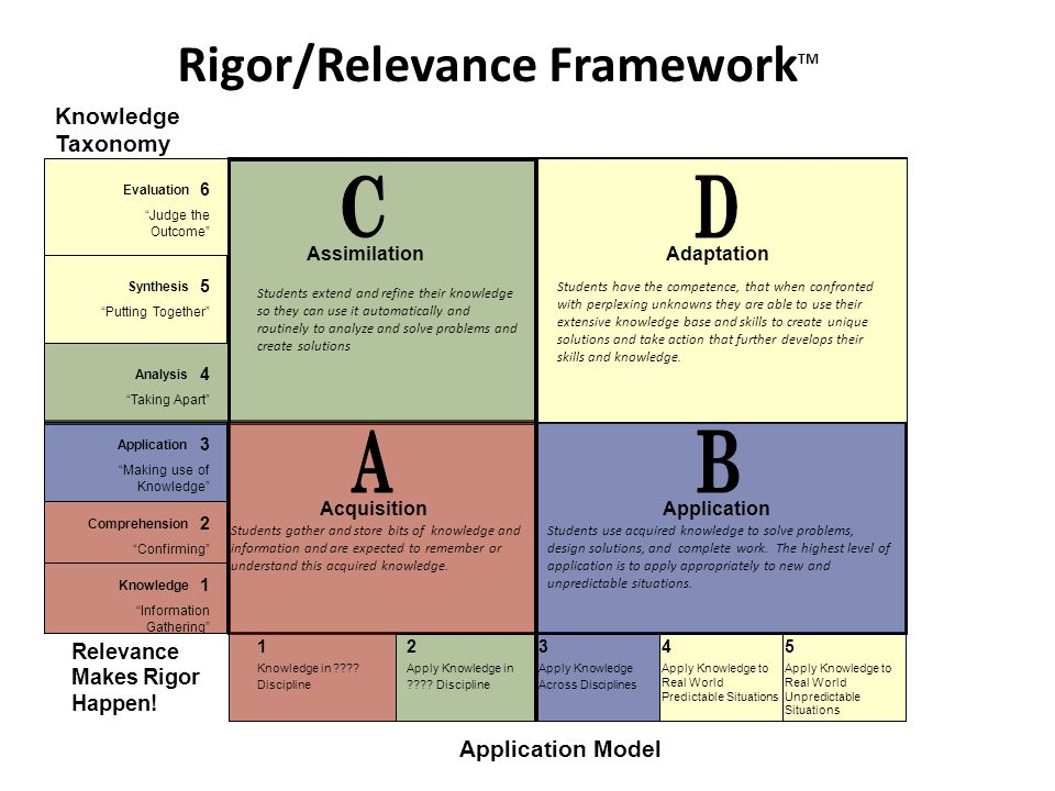 Rigor/Relevance Framework TM Knowledge Taxonomy Relevance Makes Rigor Happen! Application Model Evaluation 6 Judge the Outcome Synthesis 5 Putting Tog