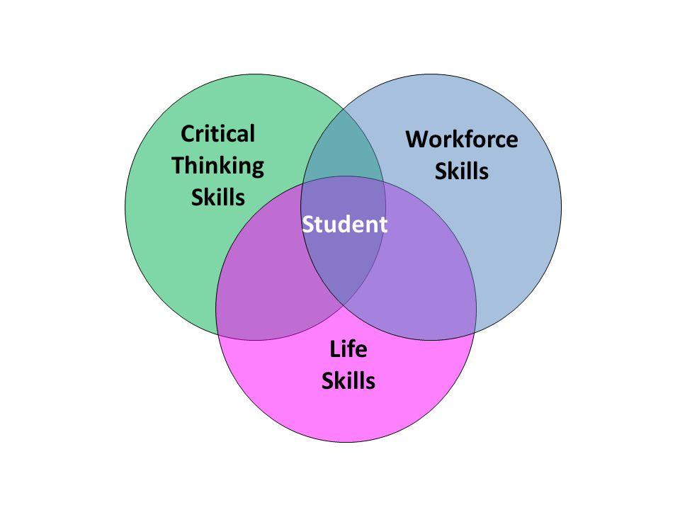 Student Critical Thinking Skills Workforce Skills Life Skills