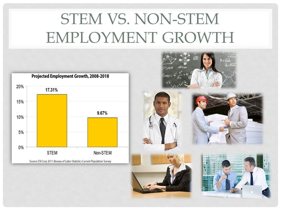 STEM VS. NON-STEM EMPLOYMENT GROWTH