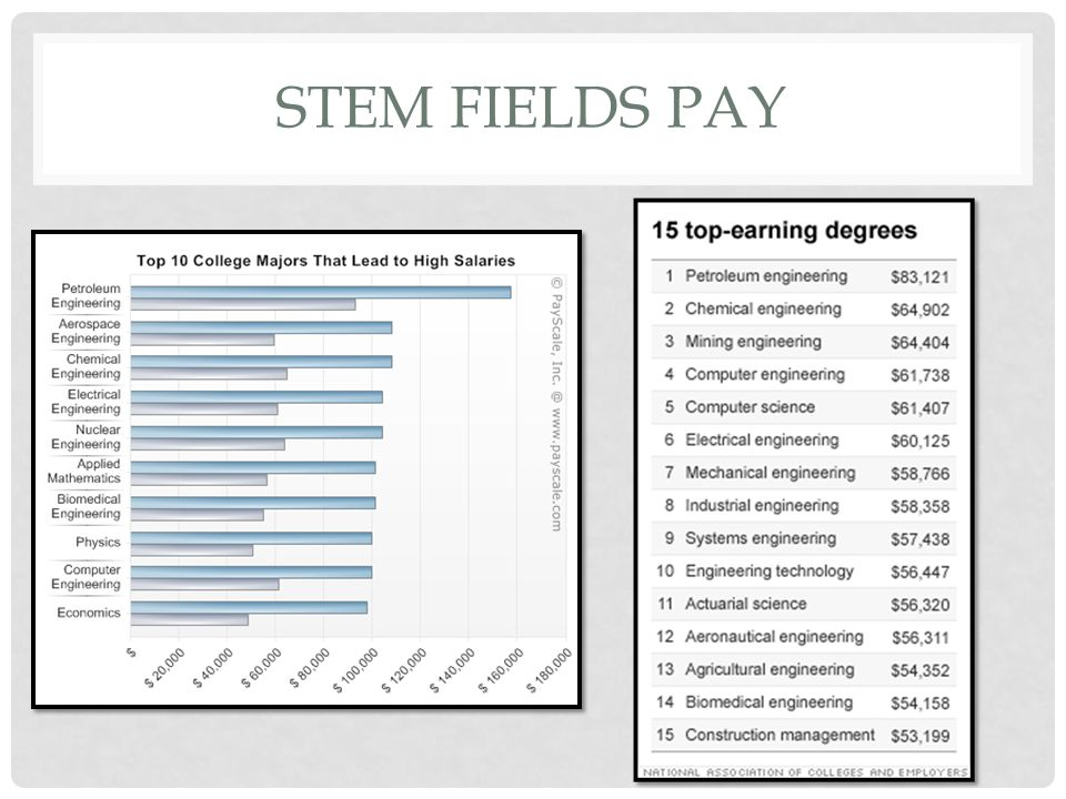 STEM FIELDS PAY