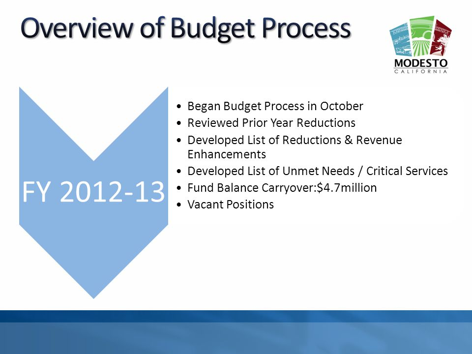 FY 2012-13 Began Budget Process in October Reviewed Prior Year Reductions Developed List of Reductions & Revenue Enhancements Developed List of Unmet Needs / Critical Services Fund Balance Carryover:$4.7million Vacant Positions