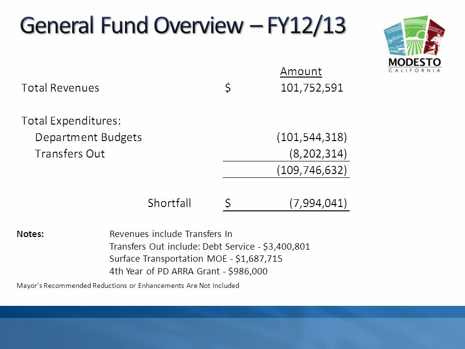 Notes:Revenues include Transfers In Transfers Out include:Debt Service - $3,400,801 Surface Transportation MOE - $1,687,715 4th Year of PD ARRA Grant