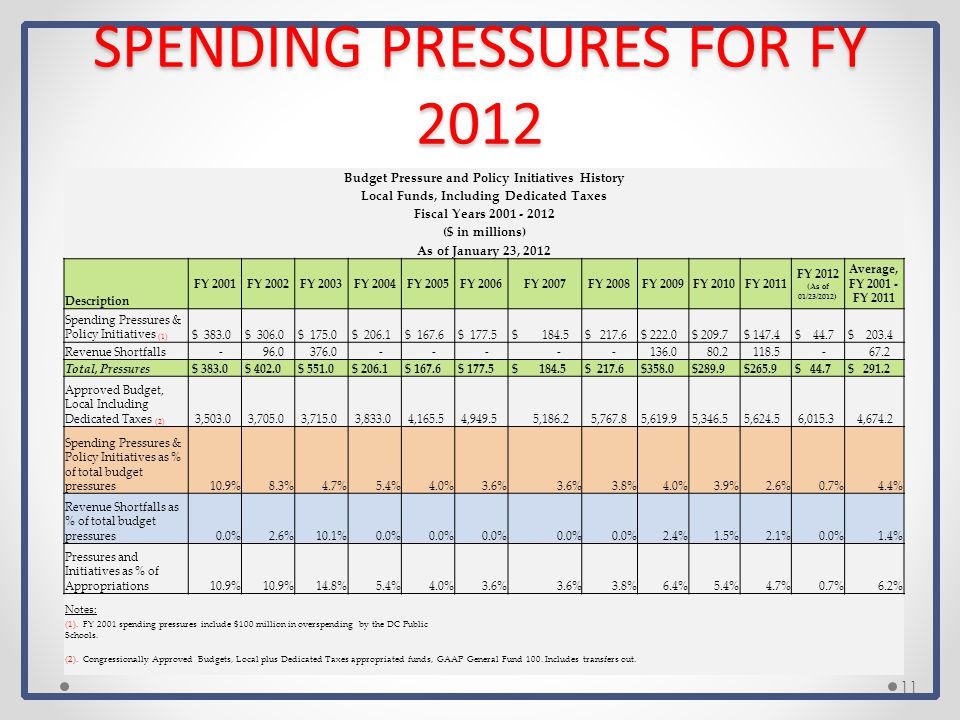 SPENDING PRESSURES FOR FY 2012 Budget Pressure and Policy Initiatives History Local Funds, Including Dedicated Taxes Fiscal Years 2001 - 2012 ($ in millions) As of January 23, 2012 Description FY 2001FY 2002FY 2003FY 2004FY 2005FY 2006FY 2007FY 2008FY 2009FY 2010FY 2011 FY 2012 (As of 01/23/2012) Average, FY 2001 - FY 2011 Spending Pressures & Policy Initiatives (1) $ 383.0 $ 306.0 $ 175.0 $ 206.1 $ 167.6 $ 177.5 $ 184.5 $ 217.6 $ 222.0 $ 209.7 $ 147.4 $ 44.7 $ 203.4 Revenue Shortfalls - 96.0 376.0 - - - - - 136.0 80.2 118.5 - 67.2 Total, Pressures $ 383.0 $ 402.0 $ 551.0 $ 206.1 $ 167.6 $ 177.5 $ 184.5 $ 217.6 $358.0 $289.9 $265.9 $ 44.7 $ 291.2 Approved Budget, Local Including Dedicated Taxes (2) 3,503.0 3,705.0 3,715.0 3,833.0 4,165.5 4,949.5 5,186.2 5,767.8 5,619.9 5,346.5 5,624.5 6,015.3 4,674.2 Spending Pressures & Policy Initiatives as % of total budget pressures10.9%8.3%4.7%5.4%4.0%3.6% 3.8%4.0%3.9%2.6%0.7%4.4% Revenue Shortfalls as % of total budget pressures0.0%2.6%10.1%0.0% 2.4%1.5%2.1%0.0%1.4% Pressures and Initiatives as % of Appropriations10.9% 14.8%5.4%4.0%3.6% 3.8%6.4%5.4%4.7%0.7%6.2% Notes: (1).