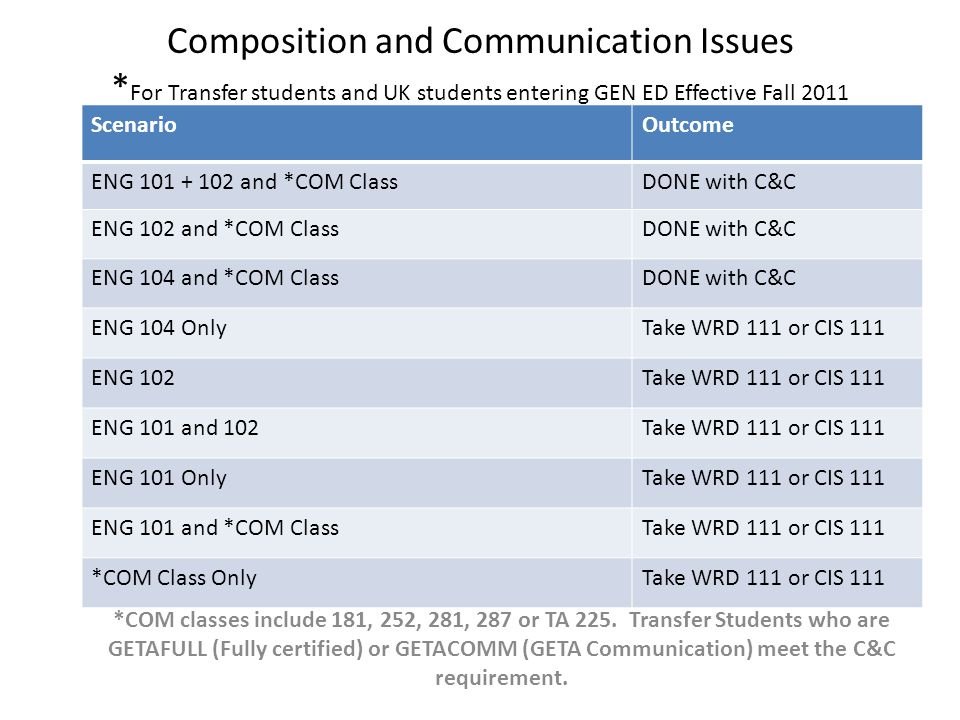 Composition and Communication Issues * For Transfer students and UK students entering GEN ED Effective Fall 2011 ScenarioOutcome ENG 101 + 102 and *COM ClassDONE with C&C ENG 102 and *COM ClassDONE with C&C ENG 104 and *COM ClassDONE with C&C ENG 104 OnlyTake WRD 111 or CIS 111 ENG 102Take WRD 111 or CIS 111 ENG 101 and 102Take WRD 111 or CIS 111 ENG 101 OnlyTake WRD 111 or CIS 111 ENG 101 and *COM ClassTake WRD 111 or CIS 111 *COM Class OnlyTake WRD 111 or CIS 111 *COM classes include 181, 252, 281, 287 or TA 225.