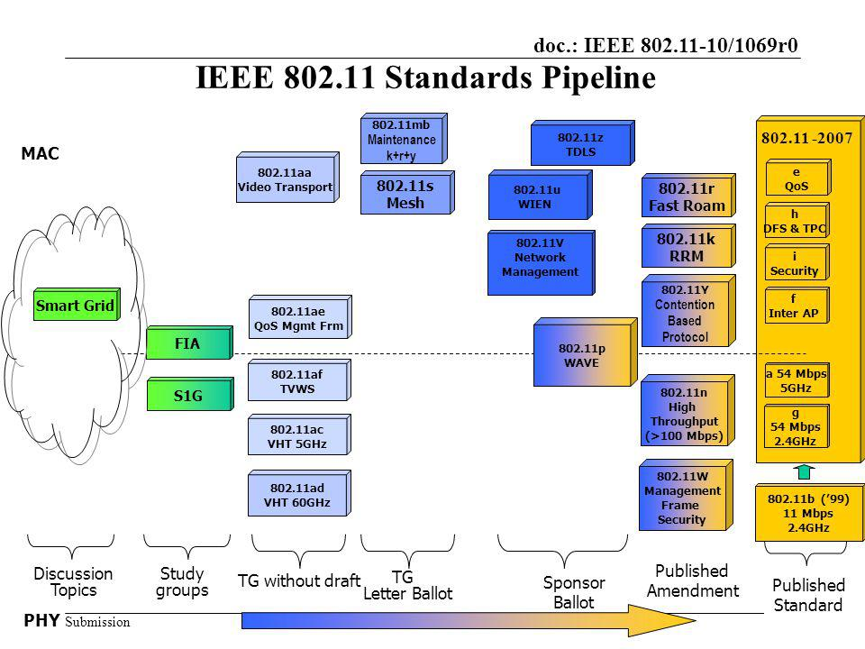 doc.: IEEE 802.11-10/1069r0 Submission IEEE 802.11 Standards Pipeline PHY Sponsor Ballot MAC Study groups 802.11k RRM 802.11r Fast Roam 802.11b (99) 11 Mbps 2.4GHz Published Standard a 54 Mbps 5GHz g 54 Mbps 2.4GHz e QoS i Security f Inter AP h DFS & TPC 802.11V Network Management 802.11s Mesh 802.11u WIEN 802.11Y Contention Based Protocol TG Letter Ballot 802.11 -2007 802.11mb Maintenance k+r+y 802.11aa Video Transport 802.11ac VHT 5GHz 802.11ad VHT 60GHz TG without draft Discussion Topics Published Amendment 802.11ae QoS Mgmt Frm 802.11n High Throughput (>100 Mbps) 802.11W Management Frame Security 802.11z TDLS 802.11p WAVE 802.11af TVWS Smart Grid FIA S1G