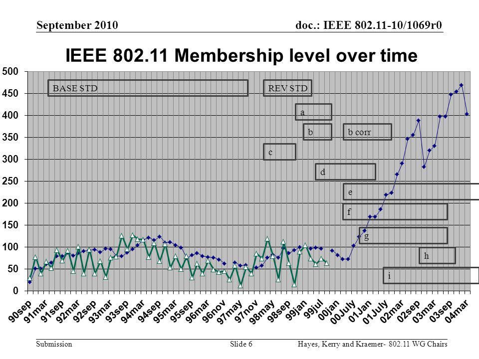 doc.: IEEE 802.11-10/1069r0 Submission September 2010 Hayes, Kerry and Kraemer- 802.11 WG ChairsSlide 7 Technology proposal time Technology selection WG Ballots Sponsor Ballots Submission RevCOM