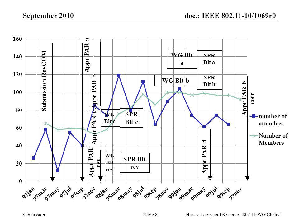 doc.: IEEE 802.11-10/1069r0 Submission September 2010 Hayes, Kerry and Kraemer- 802.11 WG ChairsSlide 49 Without the brains, creativity and vision of the 802.11 Working Group, we would still be tied to phone and computer cords, no mobile anything.